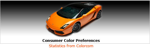 Consumer Color Preferences - Statiistics from Colorcom