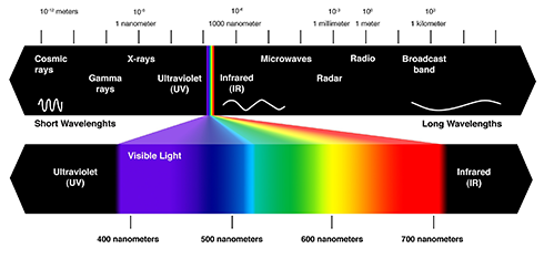 Electromagnetic Color