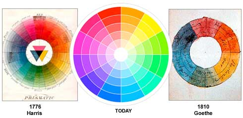 basic color theory complementary color diagram change the color or style of a chart